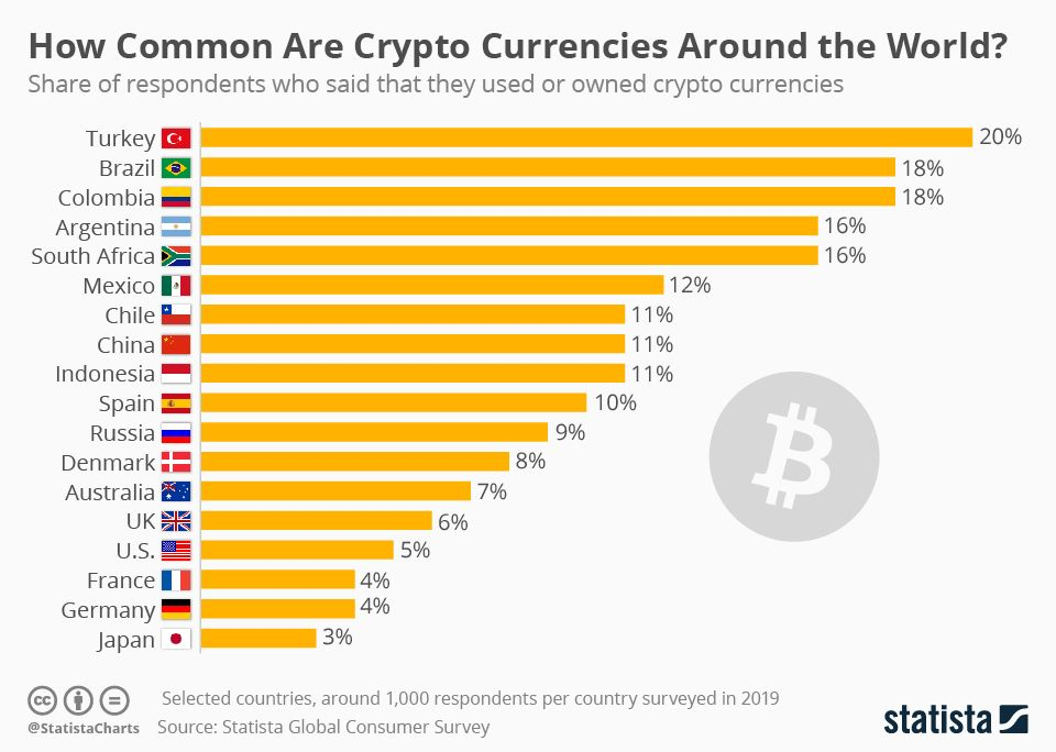 South American countries rank near the top in rates of crypto users; Argentina is fourth in the world.