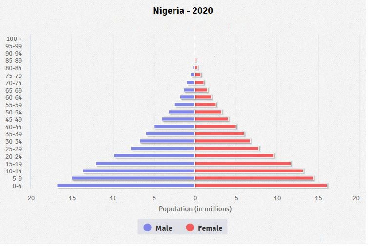 The population of Nigeria is young and only beginning to boom, which bodes well for BTC.