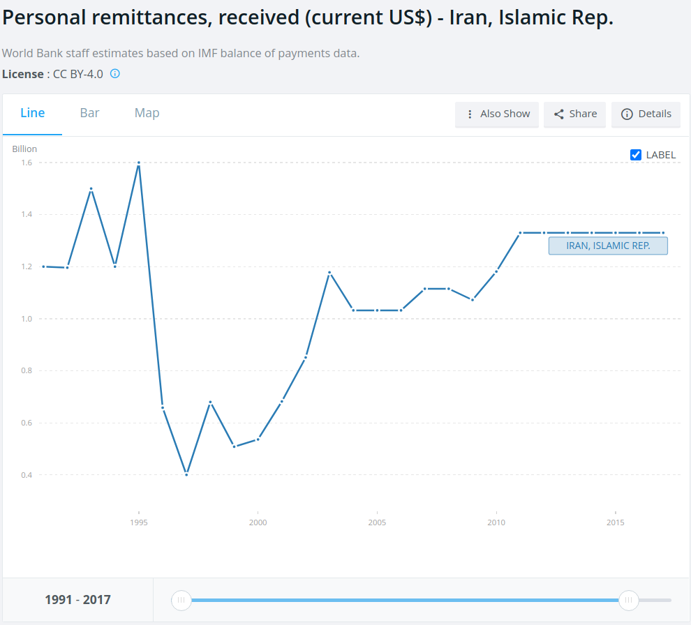 A chart showing remittances to Iran from 1991 through 2017 (latest estimate available).