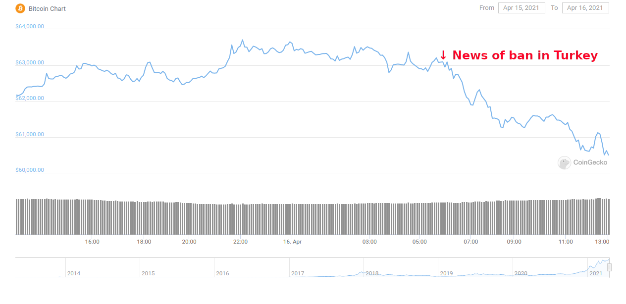 The price of Bitcoin dropped after the announcement of Turkey's crypto ban.