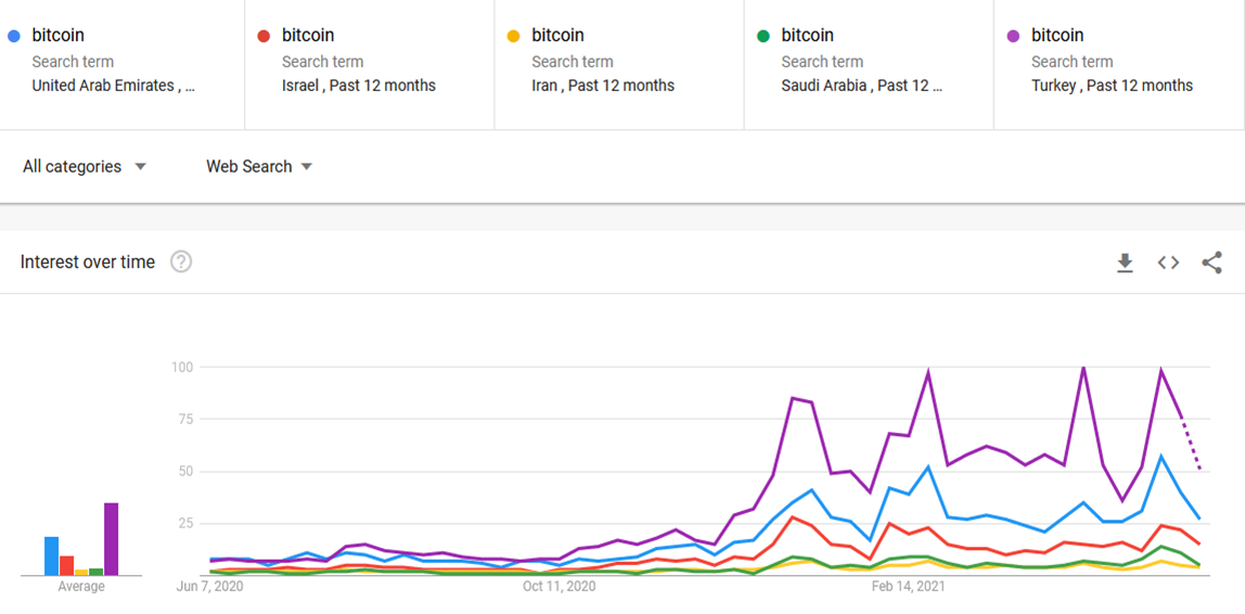 """Interest in """"bitcoin"""" has also risen across the region. By Google Trends."""